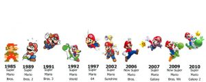 Evolucion-Super-Mario-Bros
