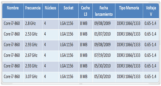 caracteristicas-intel-core-i7