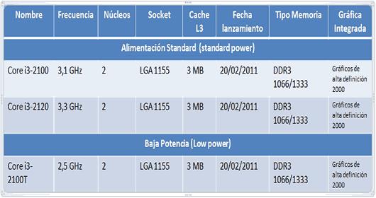 caracteristicas-i3-intel-core_2