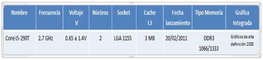 Características Procesador Intel Core i5