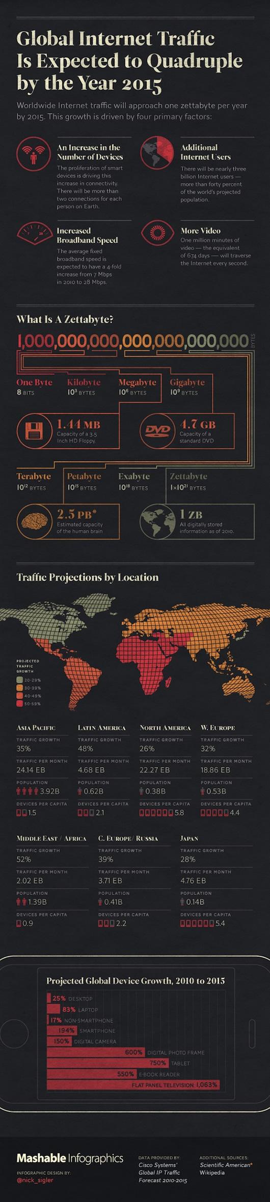 El tráfico de Internet a nivel mundial se cuadruplicará para el 2015