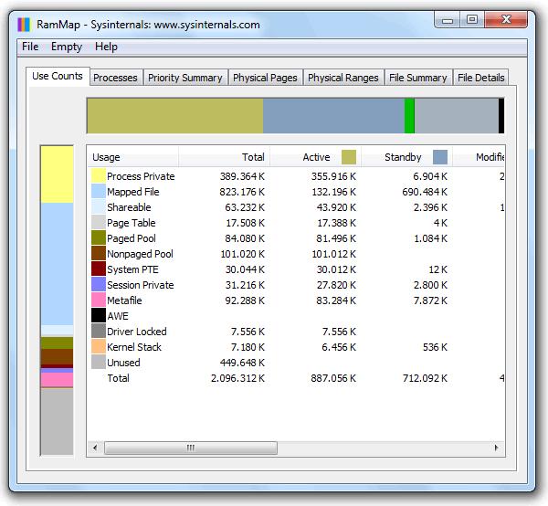Información del uso de la memoria RAM en Windows 7 con RAMMap