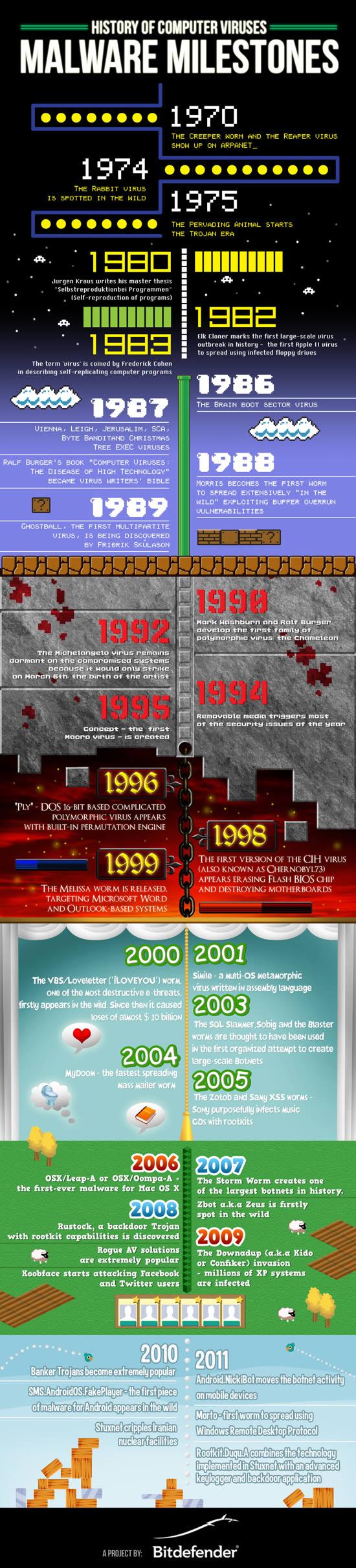 Infografía: Línea de Tiempo (Timeline) y la historia de los virus informáticos