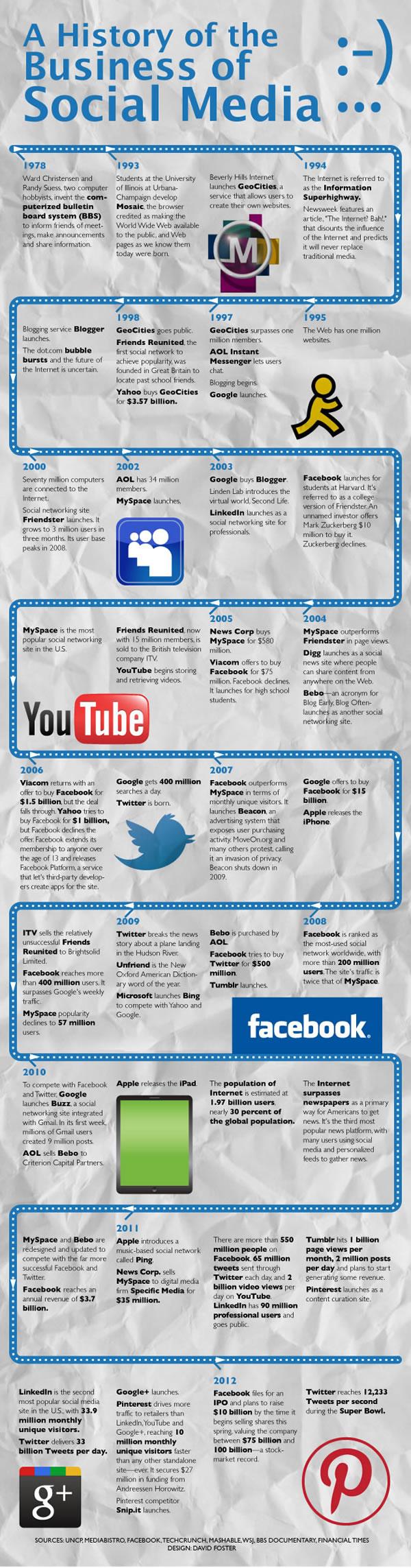 Infografía que muestra la historia de las redes sociales
