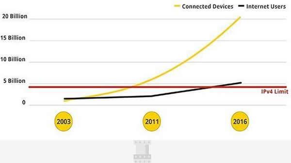 La nueva era de Internet, se inicia el nuevo protocolo IPV6 de Internet