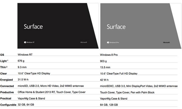 Surface Tableta