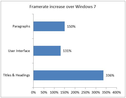 Aceleración de vídeo de Windows de 8