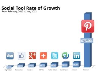 Pinterest crece un 637% mientras que Facebook solo obtuvo un crecimiento del 34%