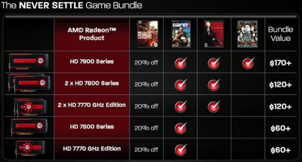 AMD te regala tres juegos gratis por la compra de la Tarjeta gráfica Radeon HD 7900