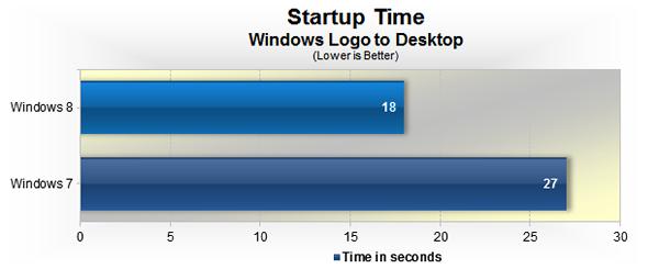 Tiempo de inicio de Windows 8