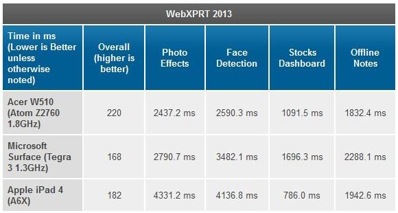 Tablets con chip Intel y Windows 8, tienen un rendimiento superior a Surface, aunque en el rendimiento gráfico, queden por debajo de Surface
