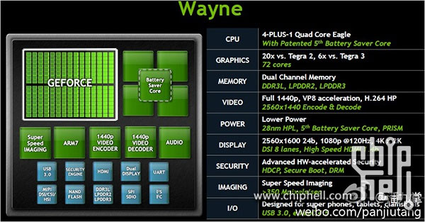 Tegra 4, el nuevo procesador de NVIDIA será seis veces más potente