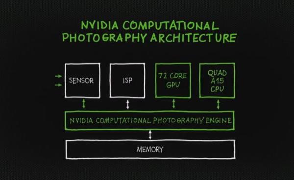 Procesador Tegra 4 de NVIDIA