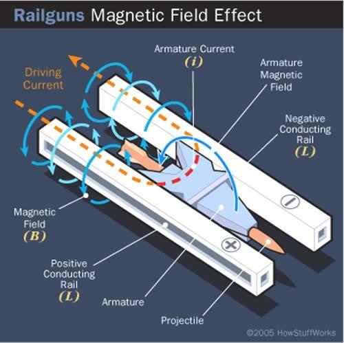 Cañón electromagnético