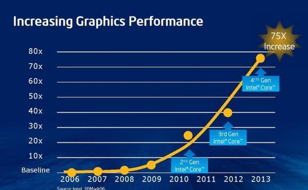 Incremento en el rendimiento grafico