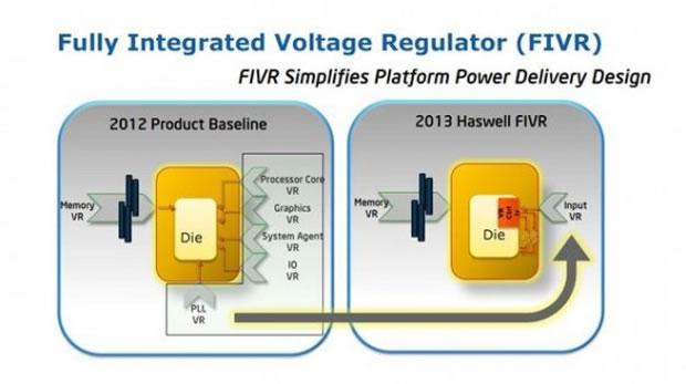 Procesadores Haswell vienen con un regulador de voltaje que reduce el consumo de energía
