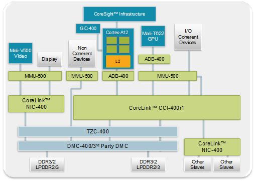 ARM Cortex A12, el nuevo procesador para smartphones y tablets de gama media
