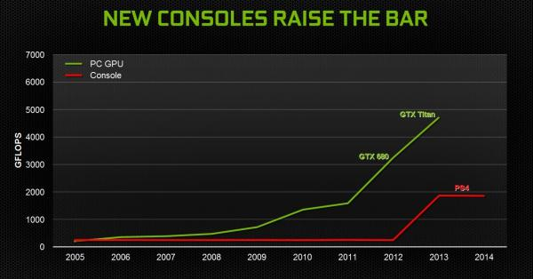 Mayor rendimiento en las consolas