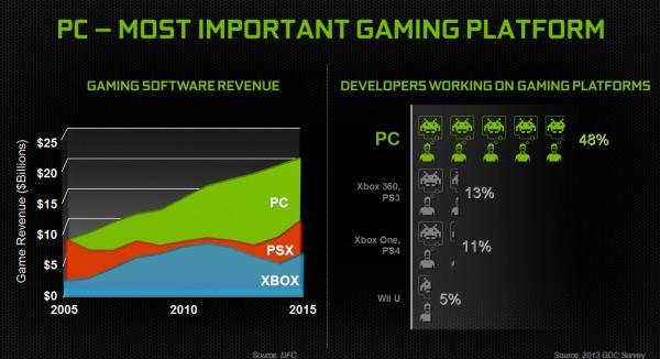 NVIDIA: los PCs es la plataforma de juegos más importantes del momento