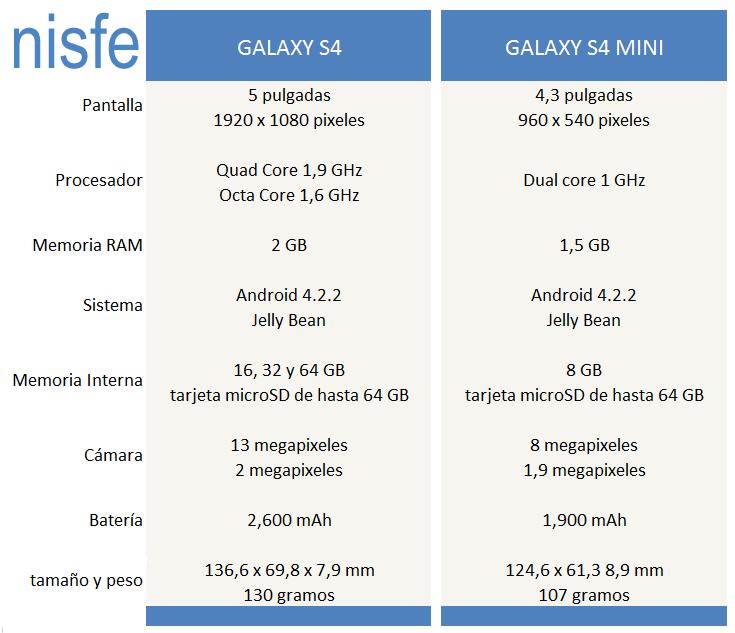 Diferencias entre el Galaxy S4 y el Galaxy S4 mini