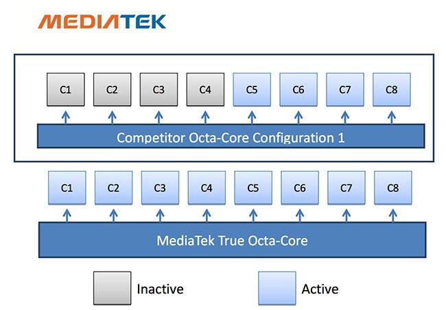 MediaTek MT6592, el primer procesador de ocho nucleos que trabajan de forma simultanea