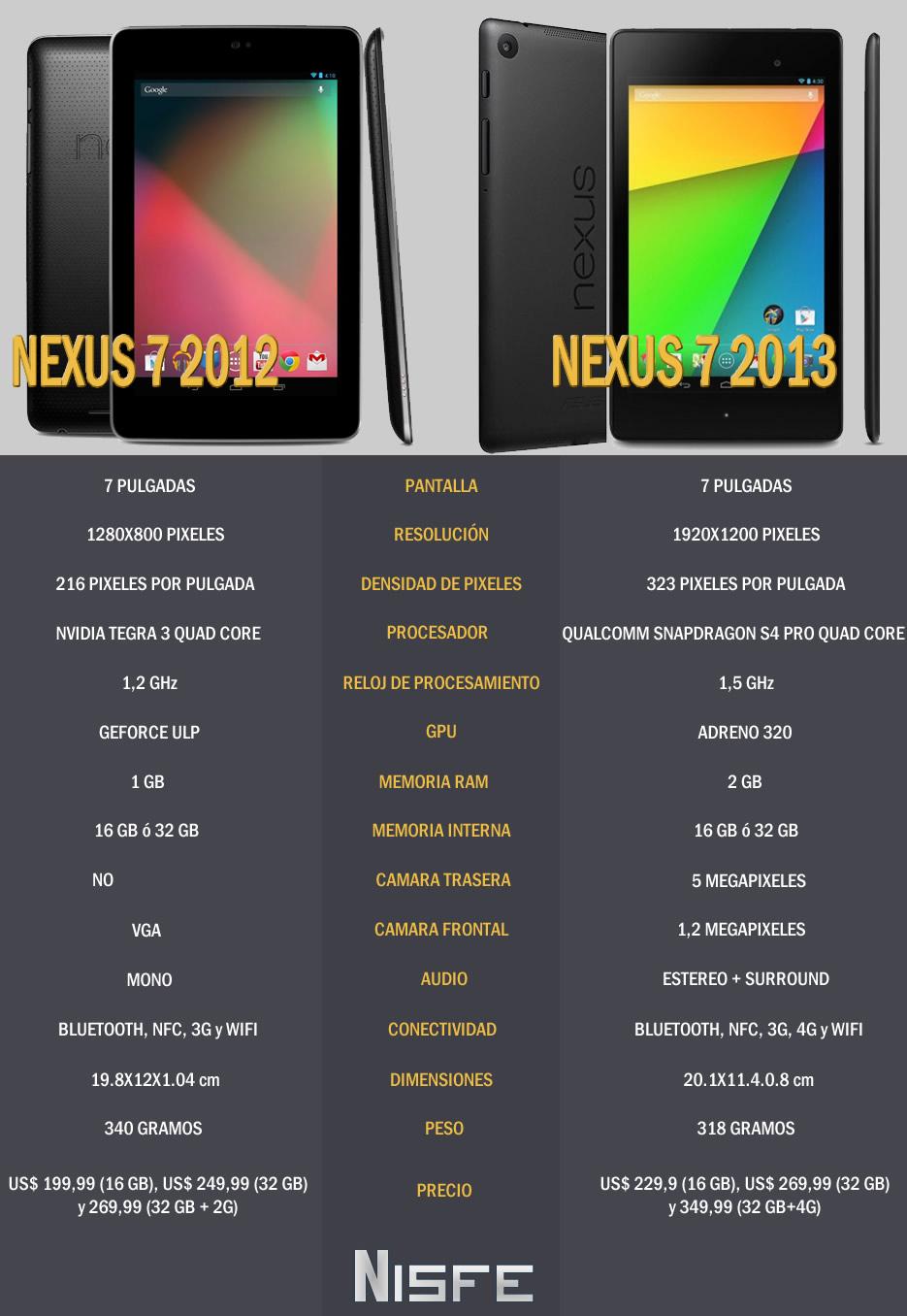 Diferencias entre la Nexus 7 y la nueva Nexus 7, INFOGRAFÍA