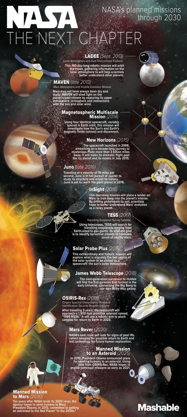 Infografía que muestra cuales serían las principales misiones espaciales de la NASA hasta el 2030