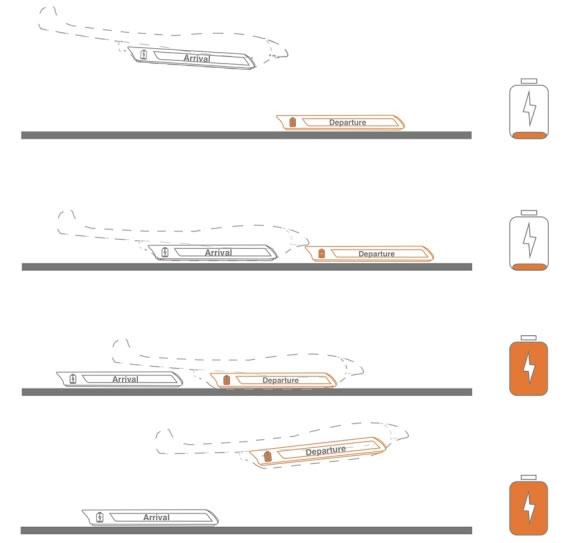 transporte del futuro