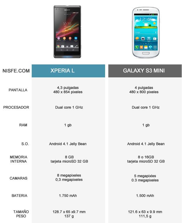 Xperia L Galaxy S3 mini