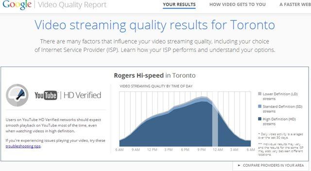 YouTube Video Quality Report permite a Google medir la velocidad de tu conexión a Internet