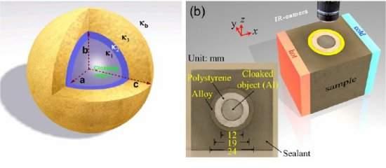 Camuflaje térmico esconden objetos del calor en 3D